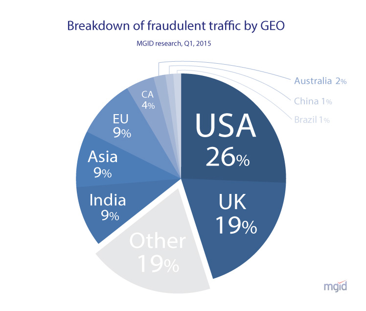 Fraudulent clicks by geo