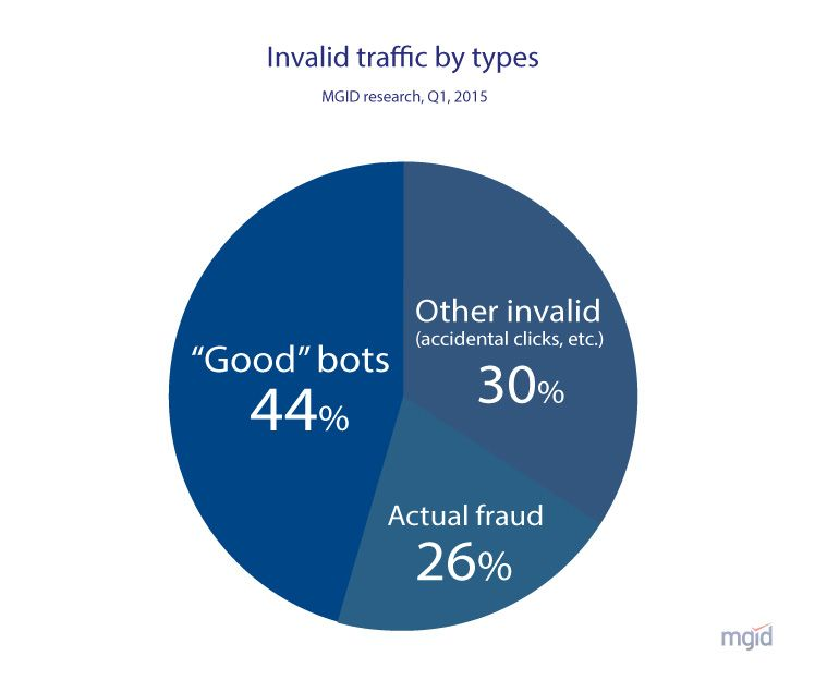 Invalid traffic by types