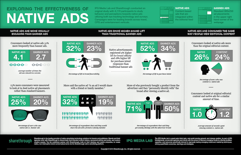 intro-to-native-advertising