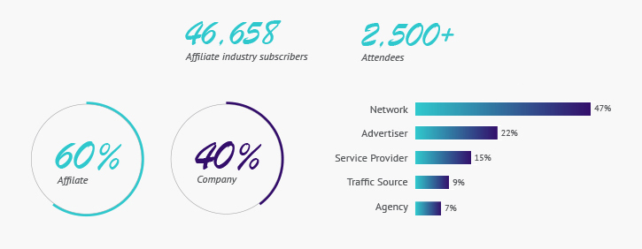 MGID - AWAsia in numbers